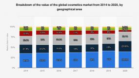 Tổng quan thị trường mỹ phẩm thế giới và thị trường mỹ phẩm Việt Nam